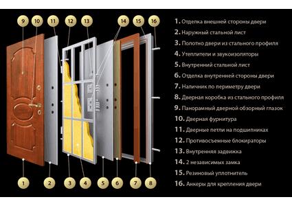 Покупка железной двери: 4 критерия на которые нужно обратить внимание